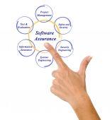 Software Assurance — Stock Photo
