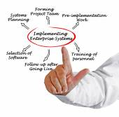 Implementing  Enterprise System — Stock Photo