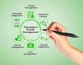 Population Health Management — Stock Photo