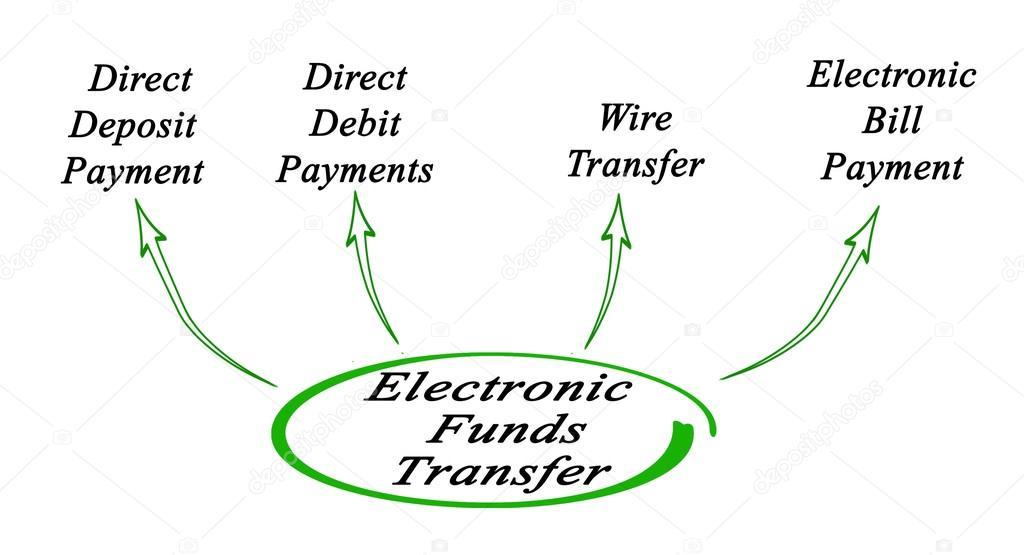 electronic fund transfer system pdf