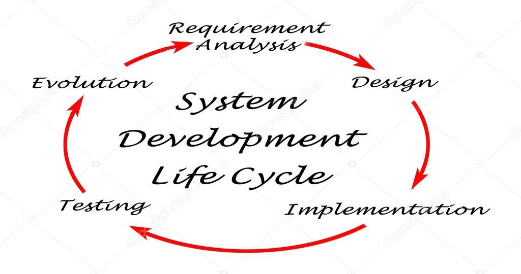 system development life cycle with example pdf