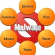 Постер, плакат: BlankMalware technical diagram illustration