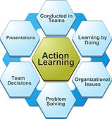 Bd003Action learning  business diagram illustration-ActionLearni — Stock Photo