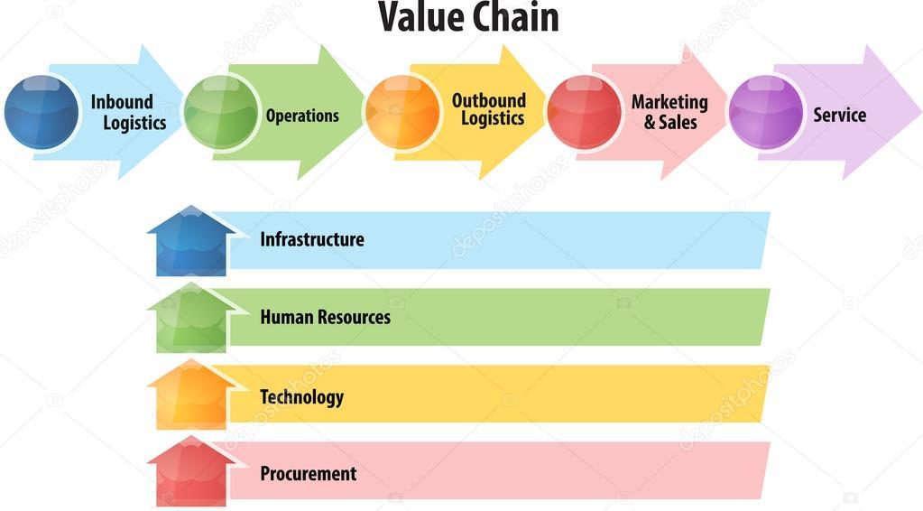 Value chain analysis: The basics