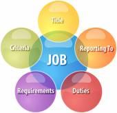 Job qualities business diagram illustration — Stock Photo
