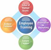 Employee training business diagram illustration — Stock Photo
