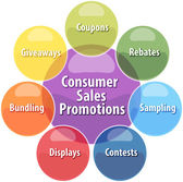 Consumer sales promotions business diagram illustration — Stock Photo