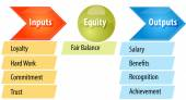 Equity theory business diagram illustration — Stock Photo