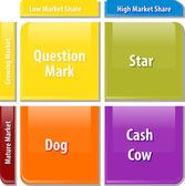 Growth share matrix business diagram illustration — Stock Photo