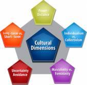 Cultural dimensions business diagram illustration — Stock Photo