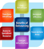 Outsourcing benefits business diagram illustration — Stock Photo