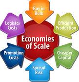 Economies of scale business diagram illustration — ストック写真