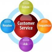 Customer service business diagram illustration — Stock Photo