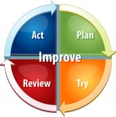 Improvement process business diagram illustration — Stock Photo