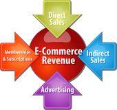 E-commerce revenue business diagram illustration — Stock Photo
