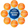 Business model components business diagram illustration — Stock Photo #71407379