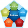 Business components business diagram illustration — Stock Photo #71407397
