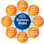 Business model components business diagram illustration — Stock Photo