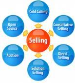 Methods of selling business diagram illustration — Stock Photo
