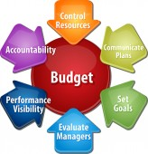 Budget purposes business diagram illustration — Stock Photo