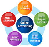 Online advertising types business diagram illustration — Stock Photo