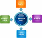 Competitive forces rivalry business diagram illustration — Stock Photo