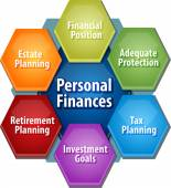 Personal Finances business diagram illustration — Stock Photo