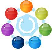 Sedm proces cyklu prázdné podnikání, diagram, obrázek — Stock fotografie