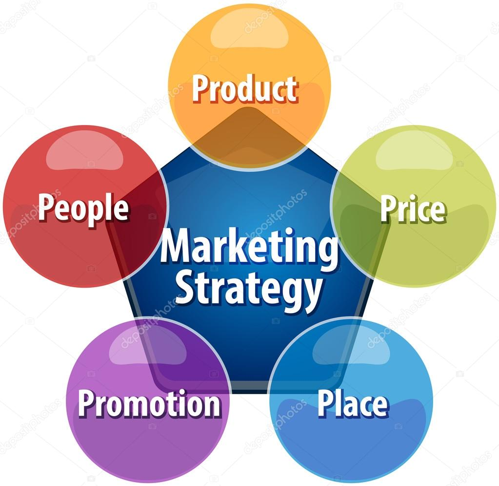 thesis on marketing mix strategies Marketing and the 4 ps of marketing mix essay or term paper is new strategies in marketing the 4 ps of marketing mix are available with our custom essays.