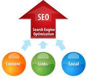 Search Engine Optimization business diagram illustration — Stock Photo