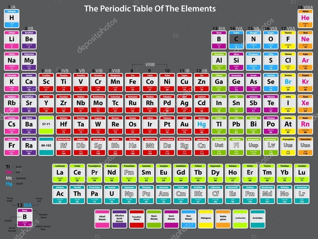 depositphotos 59009555 Detailed periodic table of elements jpg