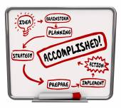 Accomplished Word Idea Strategy Action Plan Board Diagram — Stock Photo