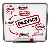 Privacy Safety Security Strategy Flowchart Diagram — Stock Photo