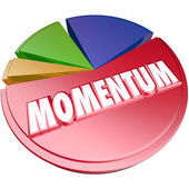 Momentum Word Pie Chart 3d Measuring Forward Movement — Foto de Stock