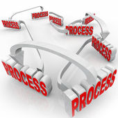 Process System 3d Words Instructions Steps Procedure — Foto de Stock