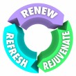 Renew Refresh Rejuvenate Words New Change Better Improvement — Stockfoto #55033489