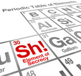 Sh - Element of Secrecy words on a scientific periodic table — Stock Photo
