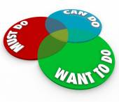 The words Must Do, Can Do and Want to Do on a venn diagram — Stock Photo