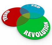 Trend Fad and Revolution words on a venn diagram — Stock Photo