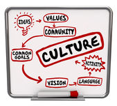 Culture word and related terms — Stock Photo