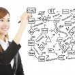 Young business woman draw a flow chart about success planning — Stock Photo #52327195