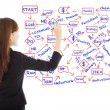 Business woman draw a flow chart about success planning — Stock Photo #55073599