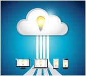Idea cloud computing ed elettronica. illustrazione — Foto Stock