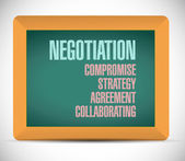 Negotiation education board sign — Stock Photo
