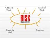 Risk management model illustration — Stock Photo