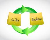 Conflict resolution cycle illustration — Stock Photo