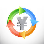 Yen currency color cycle illustration — Stock Photo