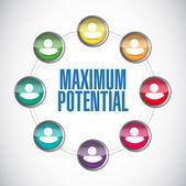 Maximum potential people diagram sign — Stock Photo