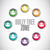 Bully free zone people community sign — Photo