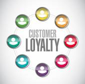 Customer loyalty people connections sign concept — Stock Photo